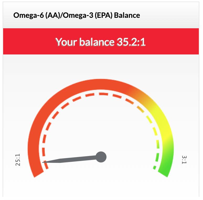 Omega-ratio test
