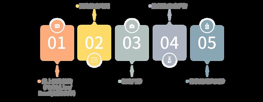 海外服務流程-01.png