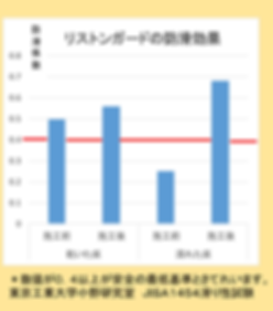 リストンガード 防滑効果グラフ