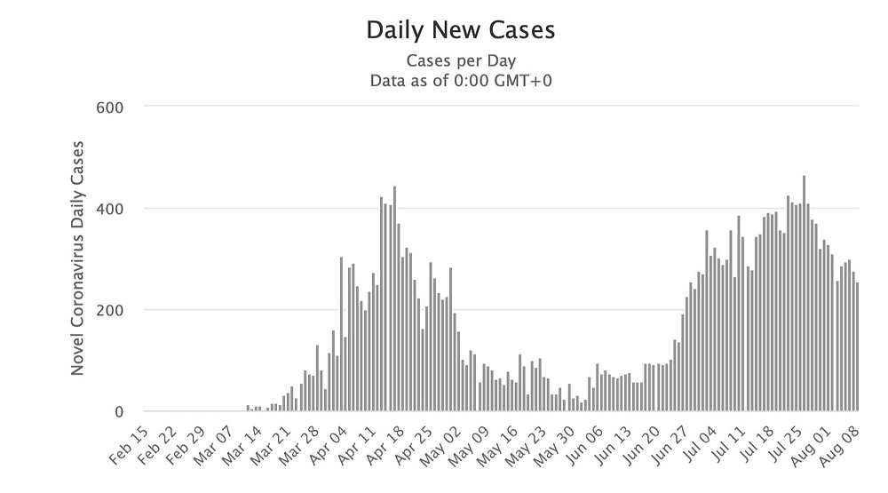 Graph representation of daily new cases of coronavirus in Serbia