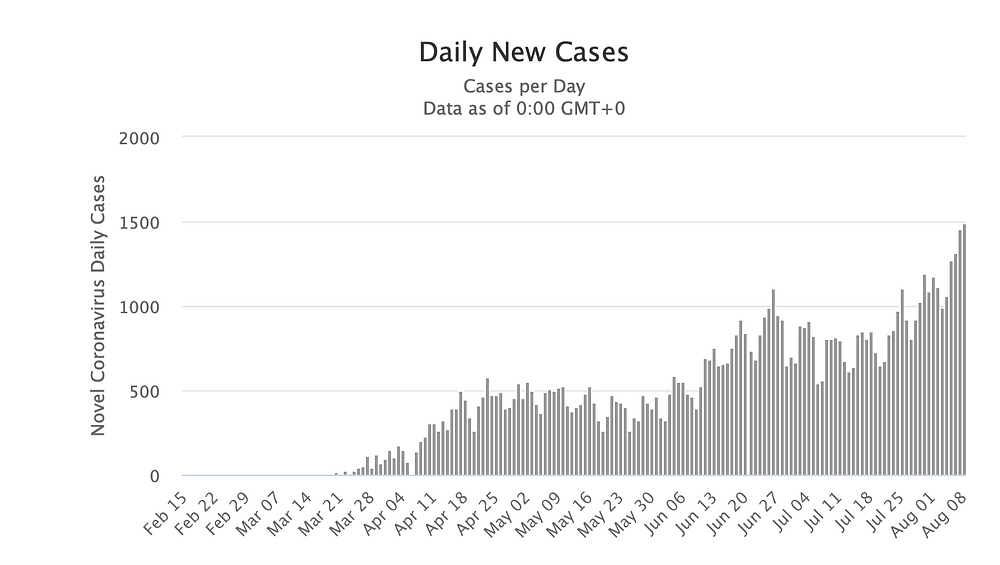 Graph representation of daily new cases of coronavirus in Ukraine