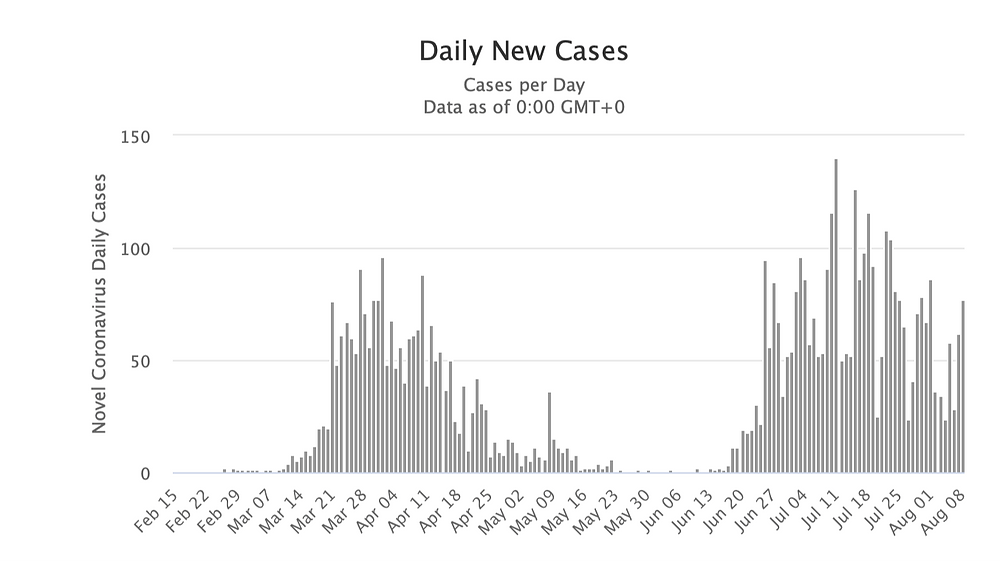 Graph representation of daily new cases of coronavirus in Croatia