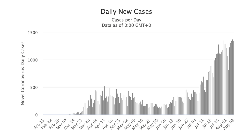 Graph representation of daily new cases of coronavirus in Romania