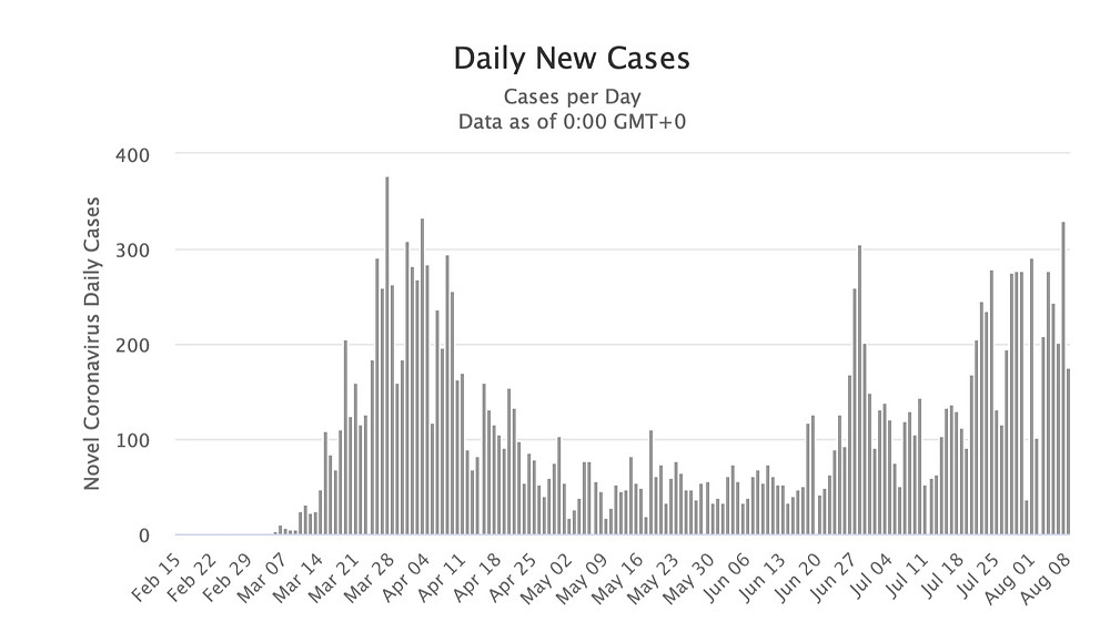Graph representation of daily new cases of coronavirus in Czech Republic
