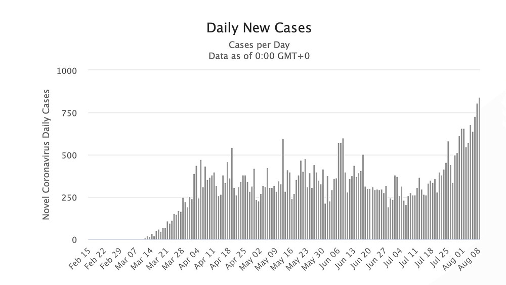 Graph representation of daily new cases of coronavirus in Poland