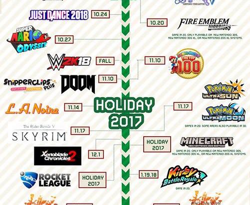Nintendo libera imagem com seus lançamentos de final de ano e inicio de 2018