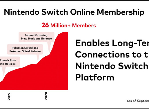 Nintendo Switch Online Ultrapassa 26 milhões de Assinaturas