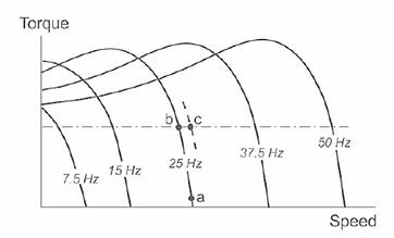 Torque speed curve