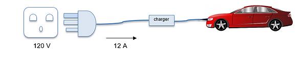 Level 1 charging