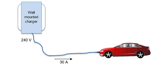 Level 2 charging