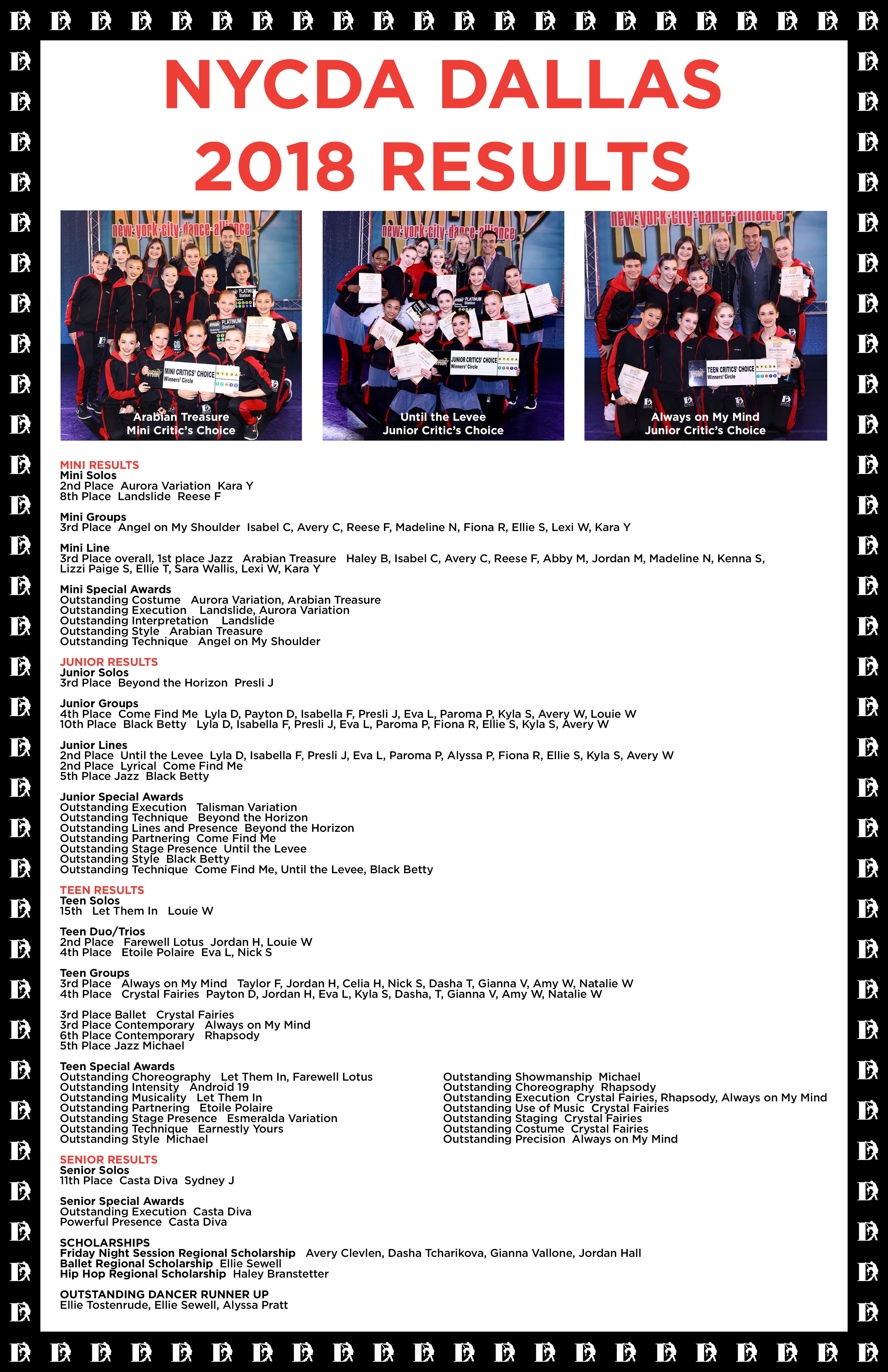 NYCDA Critics Choice 2018 Results