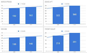 2019 Phase 2 Workouts Results.png