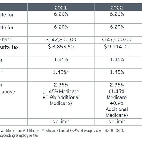 Social Security wage base to increase in 2022