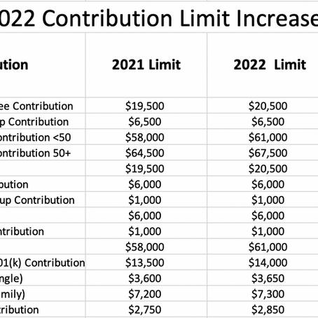 2022 Retirement Plan Contribution Limits