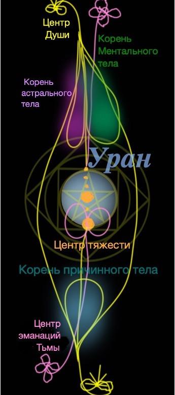 Сущность планеты Уран, человек №4