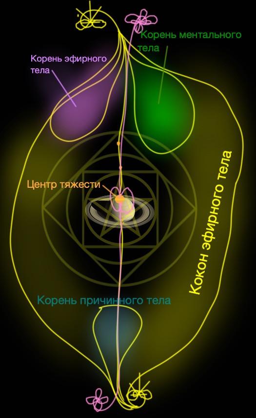Планета Сатурн, Человек №5