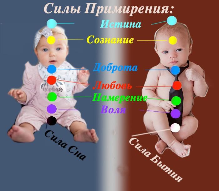 Распределение сил Примирения на маленьких детях