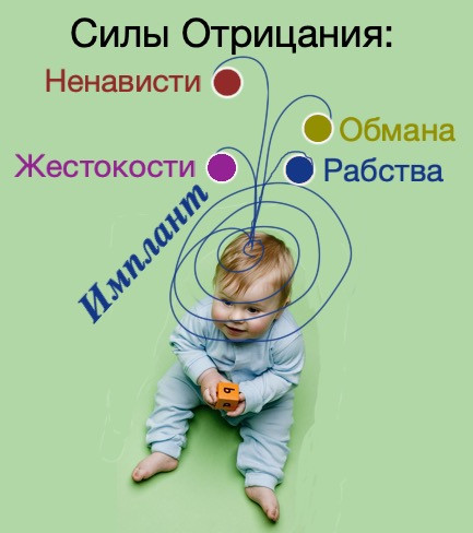 Имплант Летуна, находящийся в человеке с рождения до смерти