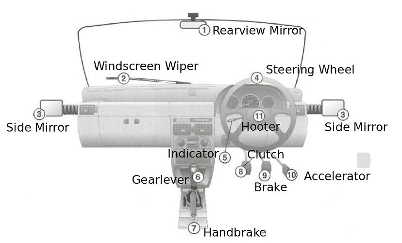 Motor Vehicle Controls.PNG.png