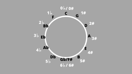 Circle of fifths with key signatures added