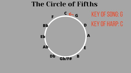 Circle of fifths for working out harmonica key from key of song