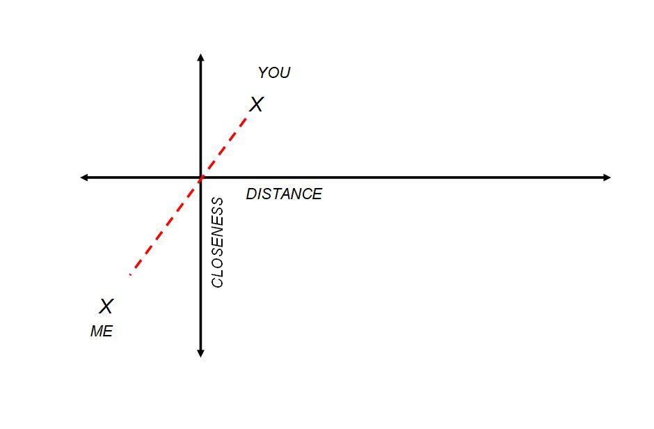 distancecloseness me you.JPG