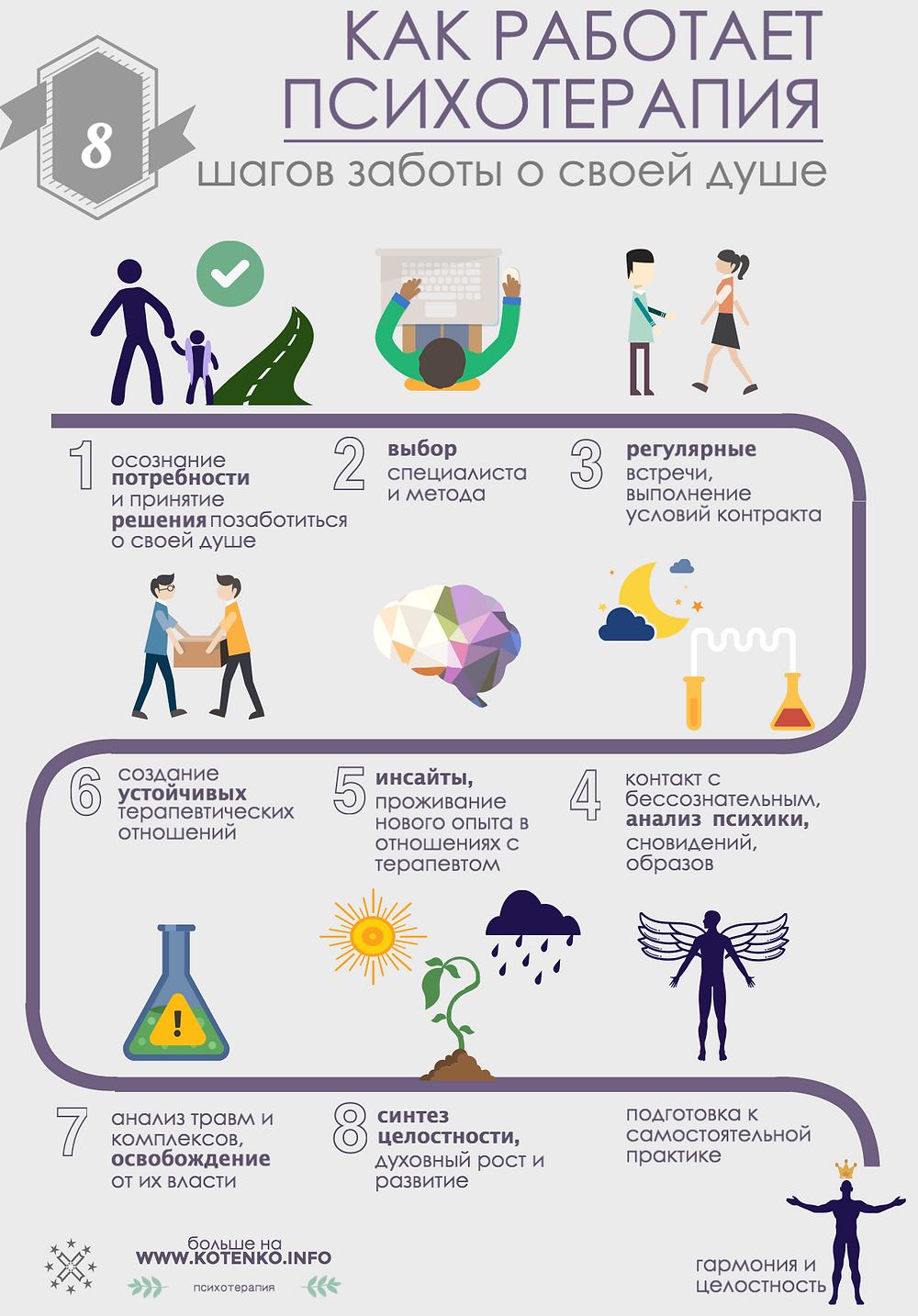 Как работает психотерапия kotenko.info