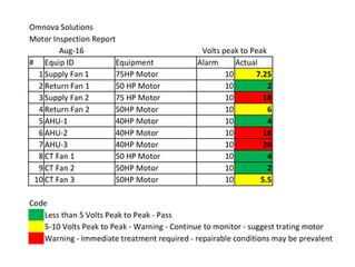 Omnova Solutions Motor Inspection Report