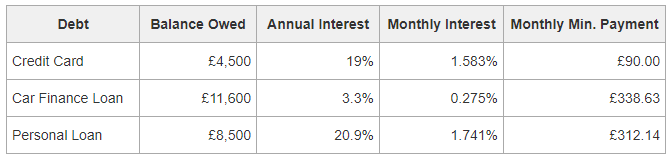 A table of debt to be tackled using both the Debt Snowball and Debt Avalanche strategies