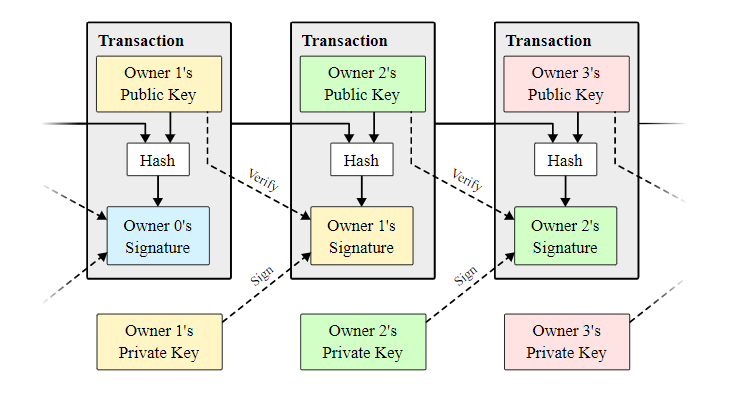 A diagram of how Bitcoin transactions work found on nakamotoinstitute.org