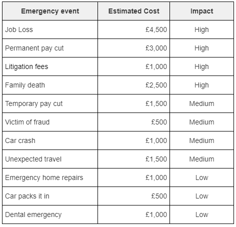 A list of financial emergencies that could require you to use the money in your emergency fund and follow the steps in your FEAR plan.