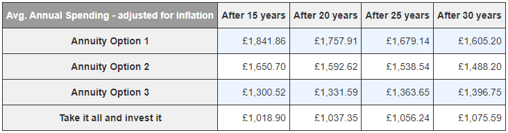 The average amount of spending money you would've had each year from each option. Amounts are adjusted for inflation.