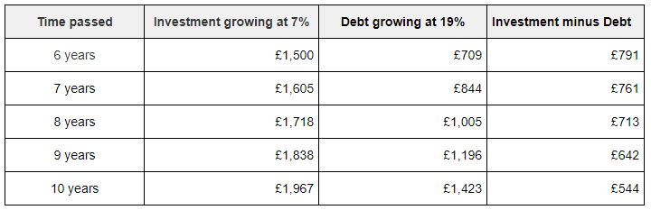 A table showing how a debt grows after 10 years