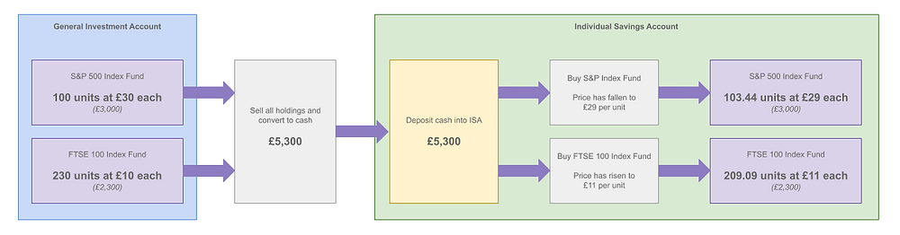 A diagram showing how a Bed an ISA can result in slight variances of investment units after the process is complete