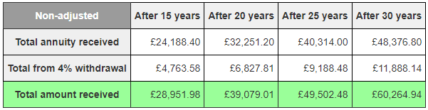 The total amount of money received over the years via option 2, not adjusted for inflation.