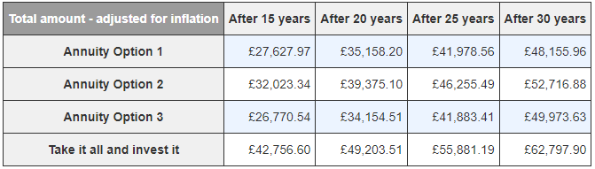 Total amounts for all options when taking into account annuity income, 4% SWR income, and investment account values. Amounts are adjusted for inflation.