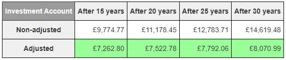 The value of the investment account over the years, after withdrawing 4% each year. The last row shows the real value of the account after adjusting for inflation.