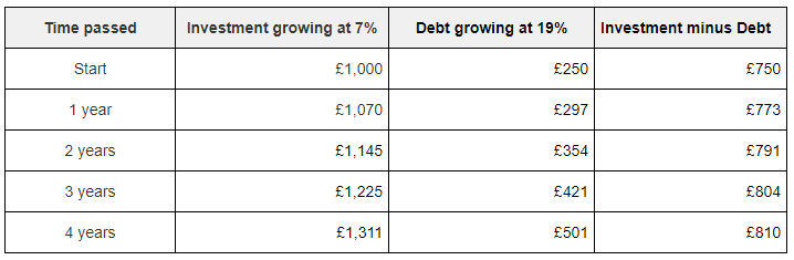 A table showing how a debt grows in the first 4 years
