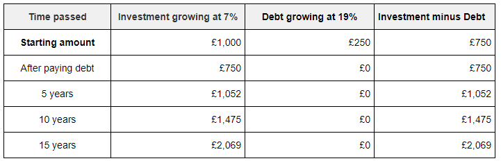 A table showing how paying your debt early is beneficial in the long run