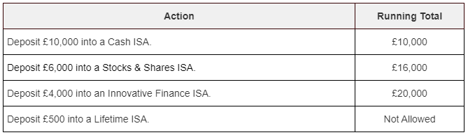 A table showing the ISA annual allowance of £20,000 being reached