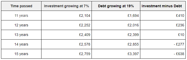 A table showing how a debt grows after 15 years