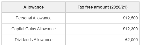 A table showing the personal allowance, capital gains allowance and dividend allowance in UK in 2020/21