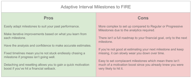 Pros and Cons cheat sheet for Adaptive Interval Milestones to FIRE