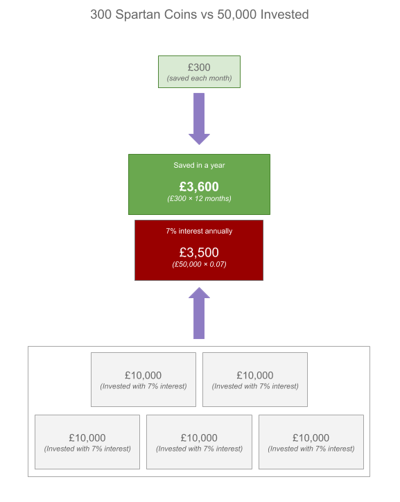 How saving £300 a month can outperform a large investment of £50,000