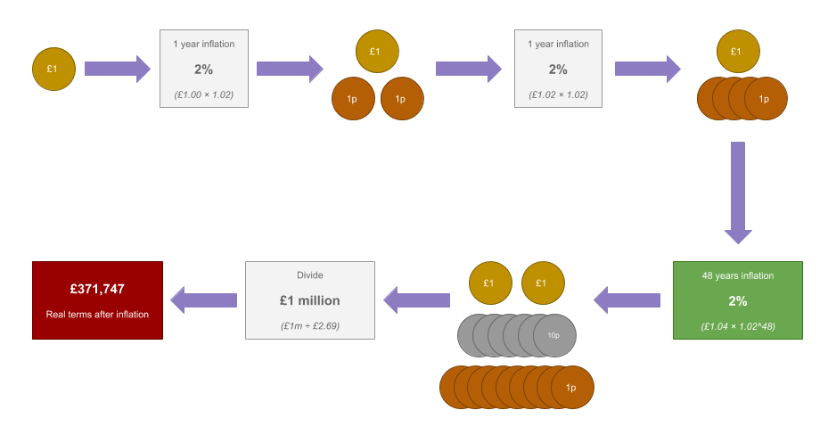 An illustration of how inflation will deteriorate the real value of money over time