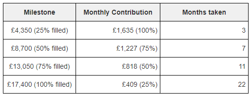 Continuing to build your emergency fund with tapered contributions that decrease as the emergency fund gets larger