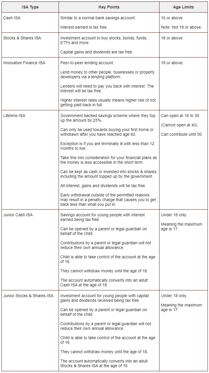 A table of different types of Individual Savings Accounts, they key points and rules and any age limitations