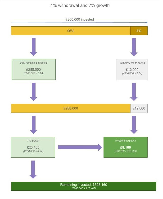A diagram displaying the 4% withdrawal rate and how it allows you to keep an income from your investments indefinitely