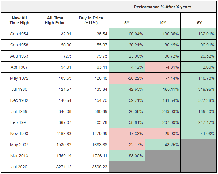 The long term performance of your investment in the S&P 500 if you got in 11% higher than the new all time high