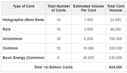 My own guesstimate table on the volume of each Pokémon card based on rarity
